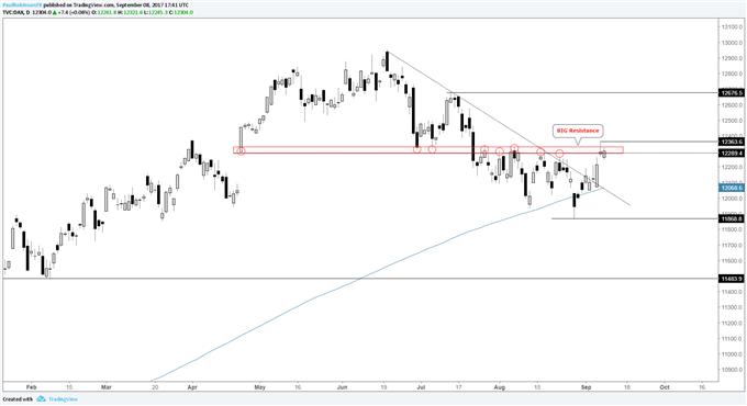 DAX Seeking Breakout, FTSE 100 Stuck in Range Ahead of BoE