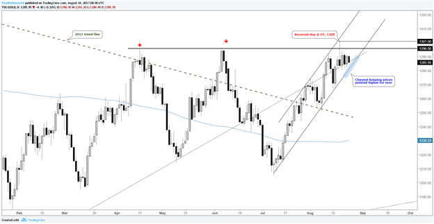 Silver Price Outlook Hinges on How Gold Handles Major Level
