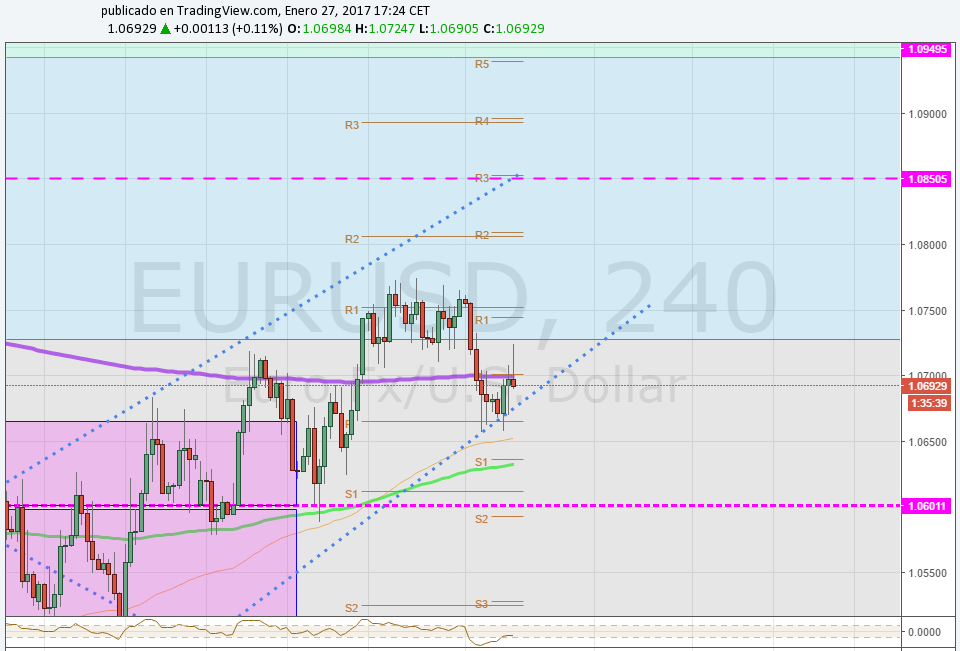 EUR/USD confirma pullback y avanza +60 pips 1.07 tras debilidad del billete verde post data macro USA