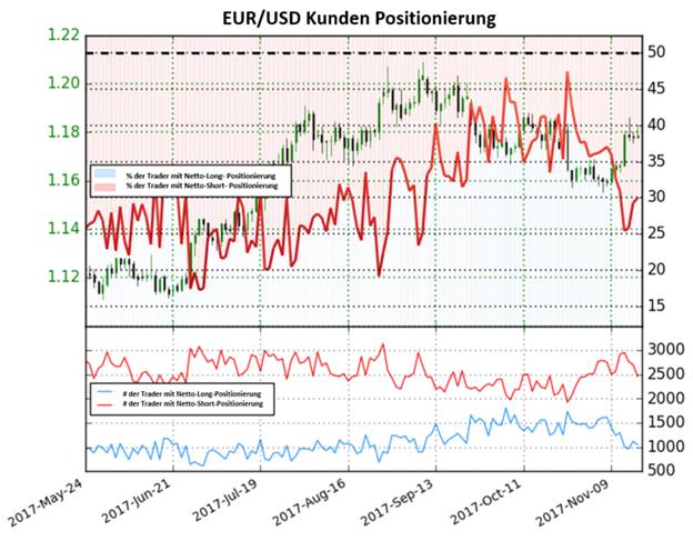 EUR/USD: Starker Rückgang von Short-Positionen sorgt für starkes bullisches Signal