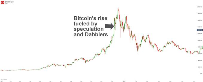 Dabblers raising the price of Bitcoin