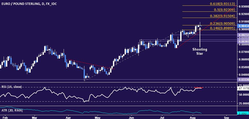 GBP EUR Forex Chart - Live Forex Chart British Pound Euro