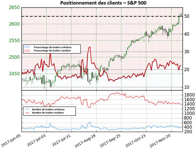 S&P 500: proche des records, l'indice fournit des signaux mitigés