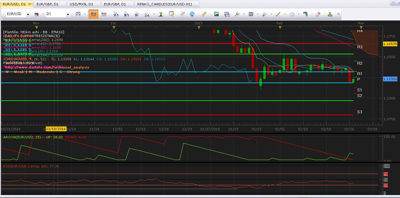 EUR/USD: Rebota en soporte sobre los 1.1185 y entra a rango inferior