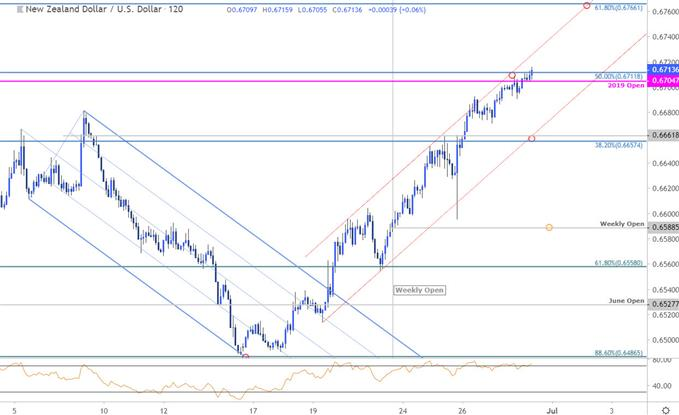Kiwi Price Chart - NZD/USD 120min - New Zealand Dollar vs US Dollar Technical Outlook
