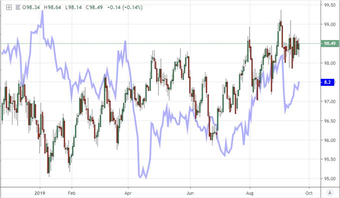 Weekly DXY Chart with FX Volatility Aggregate