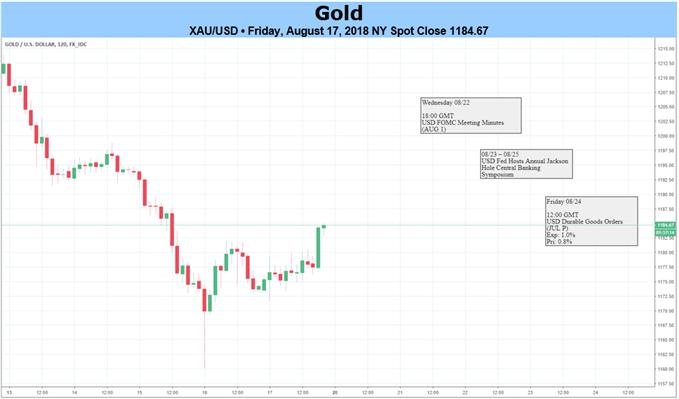 Goldpreis testet vor Jackson Hole Unterstützung des Aufwärtstrends aus 2015