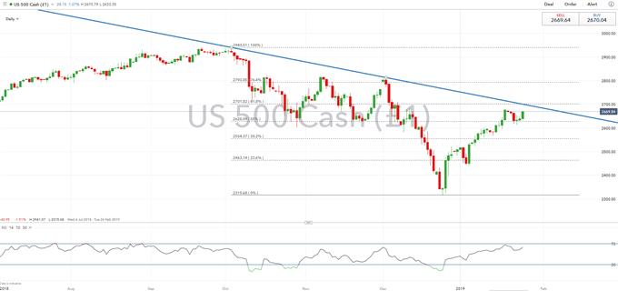 Technical Outlook: S&P 500 Trendline Resistance in Focus, FTSE MIB Breaks Double Top