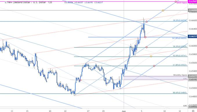 NZD/USD Price Chart - New Zealand Dollar vs US Dollar 120min - Kiwi Outlook