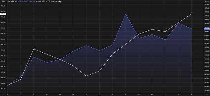 imbal hasil obligasi AS vs usd / jpy