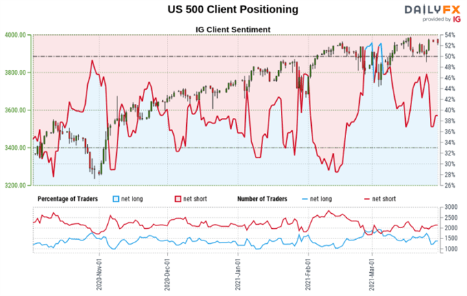 Dow Jones, S&P 500, AUD/USD Outlook: Retail Trader Positioning Bets, Technical Analysis