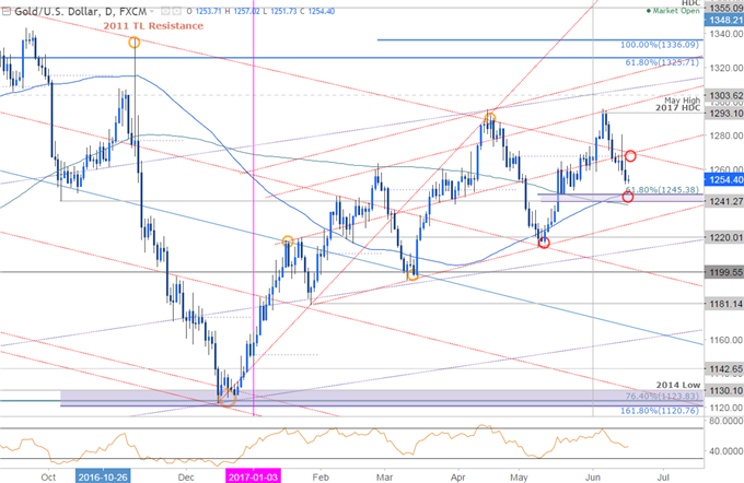 Gold Prices Heavy as FOMC Talks Normalization- Support in View