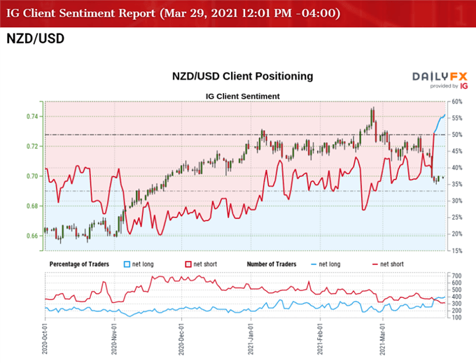 Image of IG Client Sentiment for NZD/USD rates