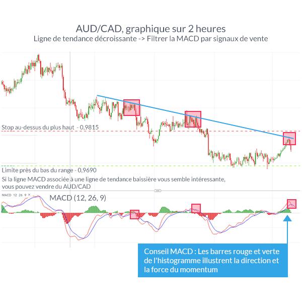 Stratégie de trading en tendance avec la MACD