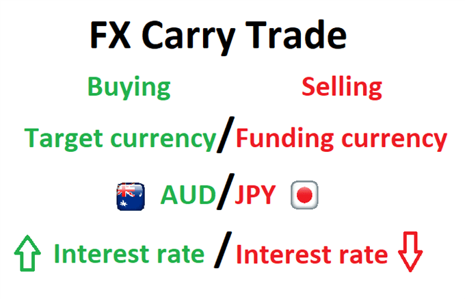 Currency carry trade infographic