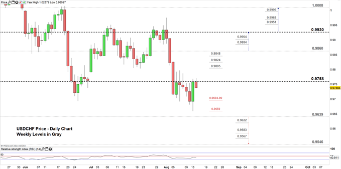USDCHF price daily chart 14-08-19 Zoomed in