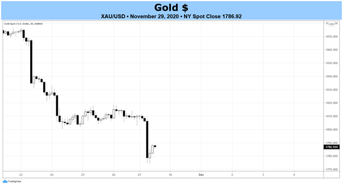 Weekly Technical Gold Price Forecast: Bears Bring on Darkness
