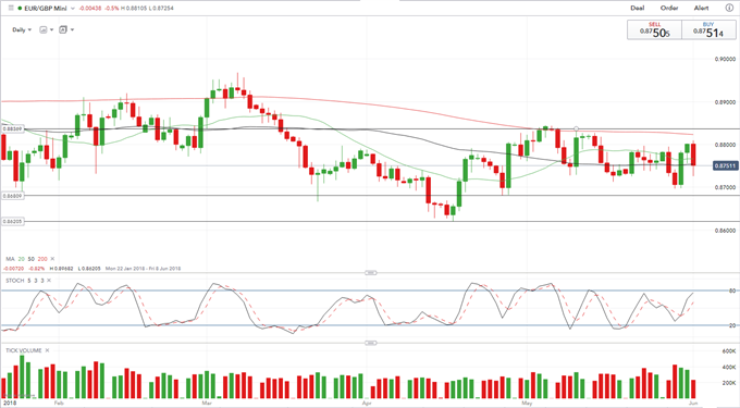 GBP: Time for Sterling Bulls to Wake Up?