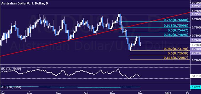 Análisis técnico del par AUD/USD: Máxima caída del dólar australiano en un mes