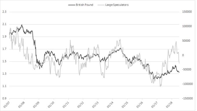 British pound cot large speculators