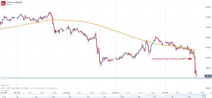 Gráfico de 15 minutos del precio del oro