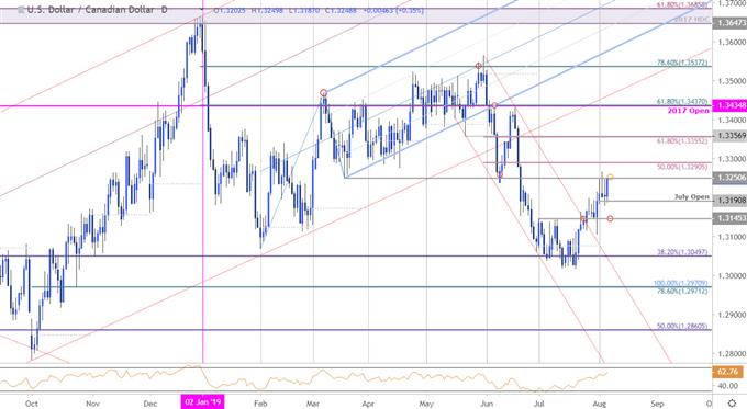 Canadian Dollar Price Chart - USD/CAD Daily - Loonie Technical Outlook