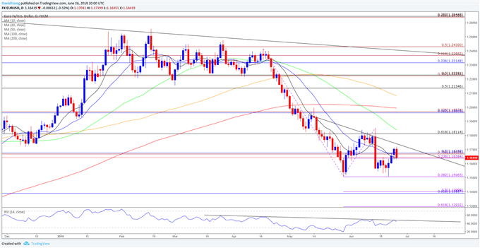 Post-ECB EUR/USD Weakness to Persist as Bearish Trends Unfold