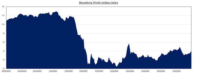 Grafico che mostra le prestazioni del settore aereo