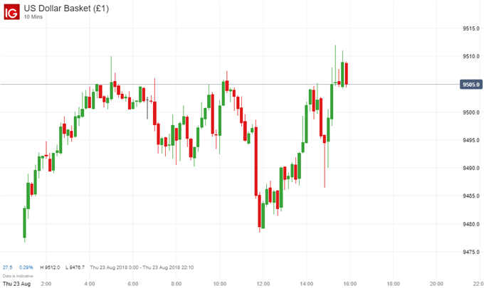 USD Presses Higher Despite Disappointing August PMI