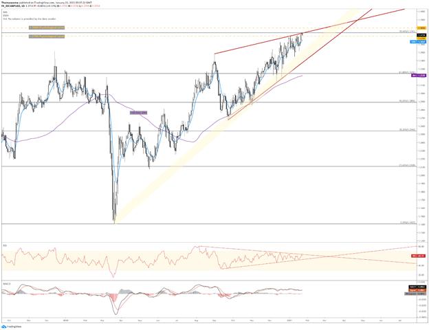 GBP/USD Rising Wedge Chart