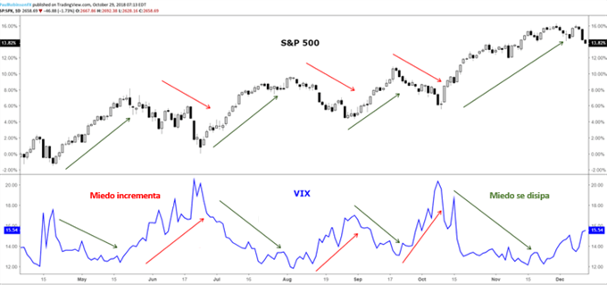 Guía para el S&P 500 - VIX