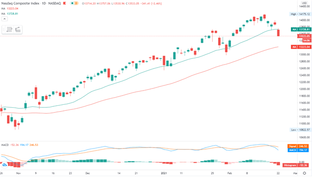 Dow Jones estable en medio de la ruta tecnológica, ¿seguirán ASX 200 y Hang Seng?