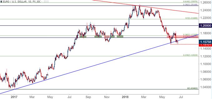 EUR/USD eurusd daily chart