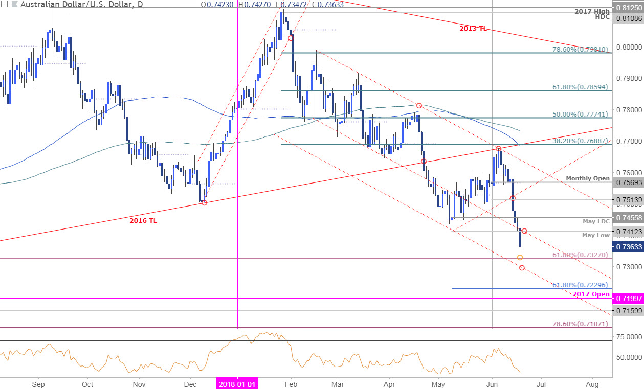 AUD/USD Technical Outlook: Charts Highlight Nearby Price Support - Nasdaq.com