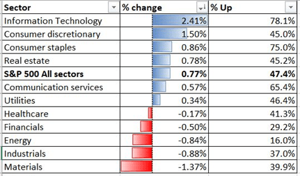 S&P 500 Lifted by Tech Gains, ASX 200 Eyes Key Chart Resistance