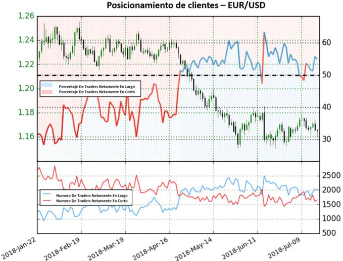 EUR/USD mantiene cara bajista