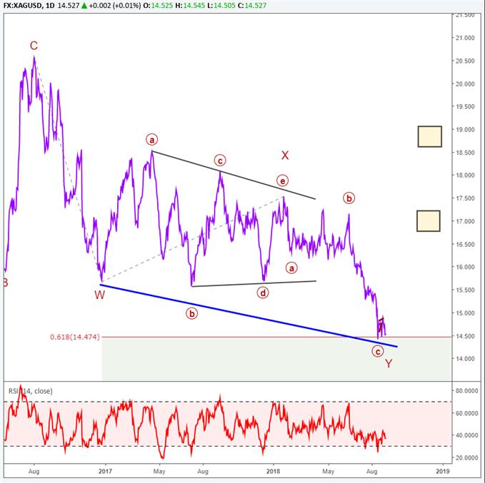 Silberpreis-Chart mit Elliott-Wellen-Markierungen, die eine starke Rally prognostizieren.