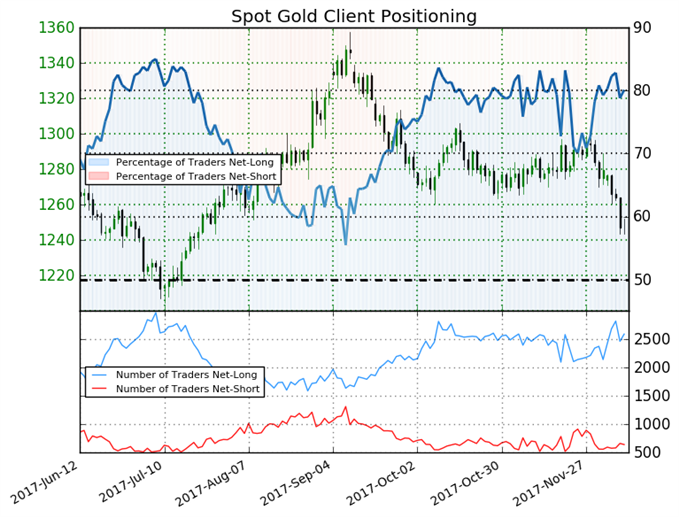 Bearish Contrarian Bias Forms as Traders Flock to Gold