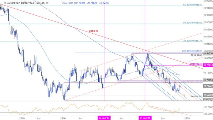 AUD/USD Weekly Price Chart