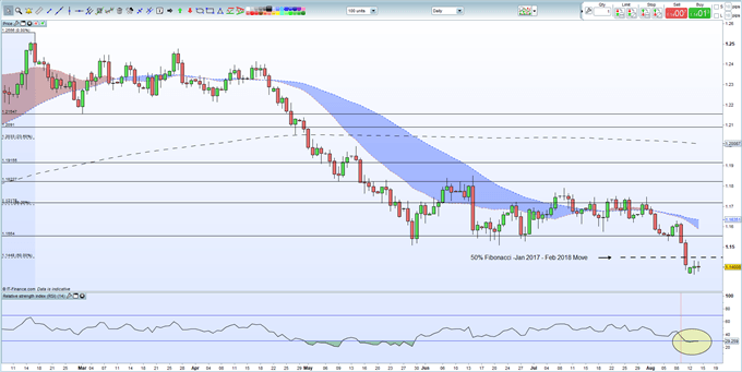 EURUSD Analysis: Indecision Before the Next Move
