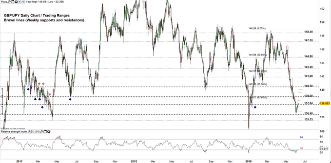 GBP/JPY price daily chart 10-06-19 Zoomed Out