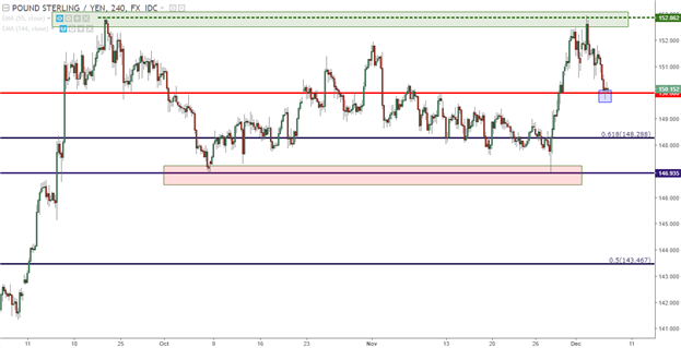 GBP/JPY Technical Analysis: Double-Bottom, Meet Double-Top