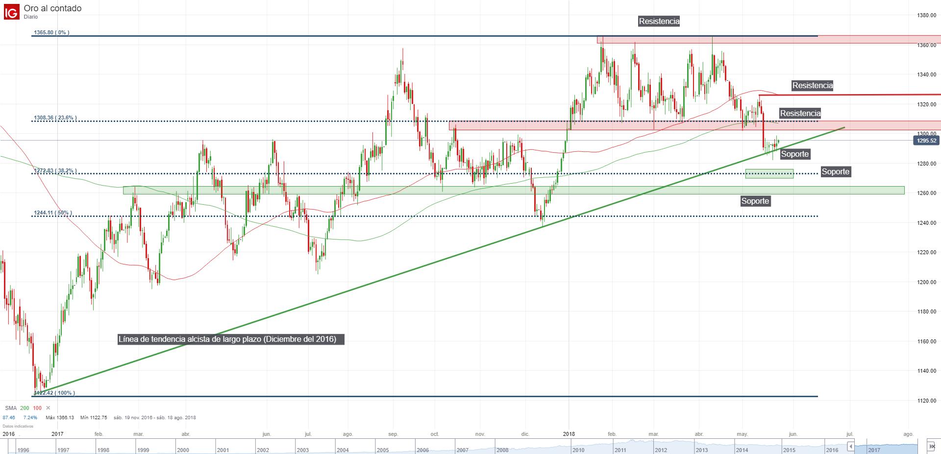 Información sobre niveles de soporte y resistencia en el mercado forex