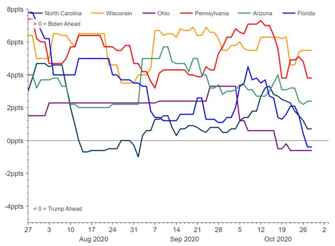Offerta del dollaro USA su flussi sicuri rispetto a EUR / USD e GBP / USD
