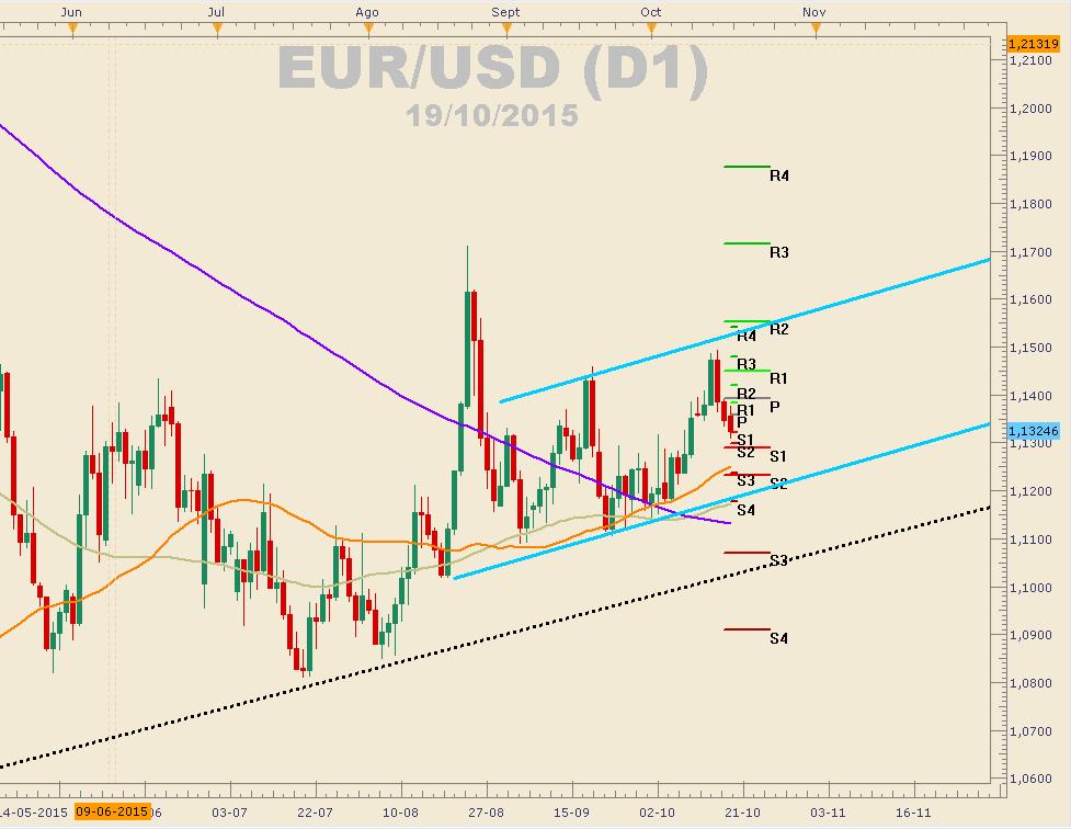 El EUR/USD en máximos semanales tras la publicación de las actas del FOMC