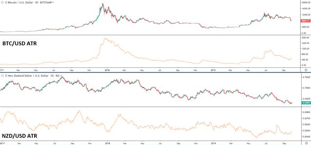 Biểu đồ thể hiện sự biến động của Bitcoin so với NZD / USD
