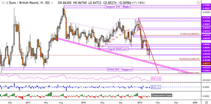 EUR/GBP Technical Analysis: Outlook Clouded by Conflicting Signals
