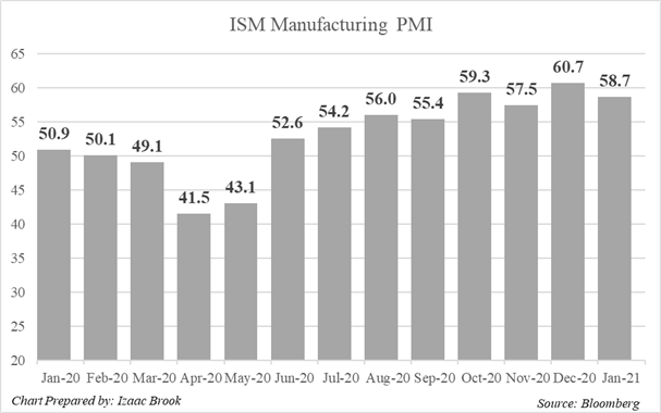 ISM Manufacturing PMI, Yearly, January PMI, ISM, Bar Chart, Bloomberg