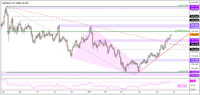XAU/USD May Rise Post RBNZ as Fedspeak Remains Dovish