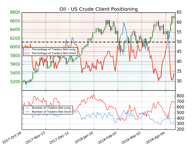 Crude Oil Bulls Have a Banner Week As Reasons To Be Long Multiply